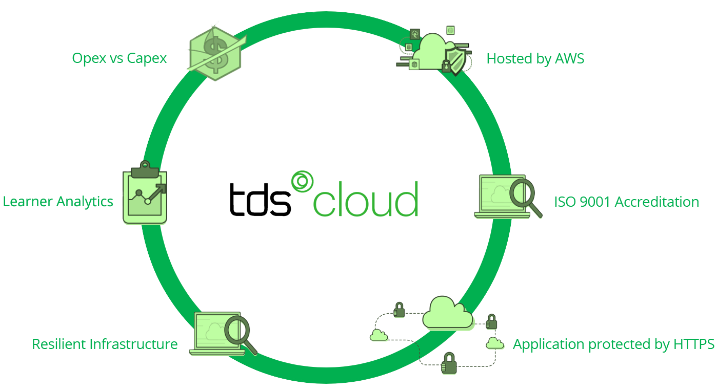 TDSCloud-Students